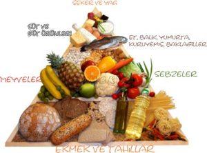 Beslenme piramidi, çeşitli besin grupları içeriyor.