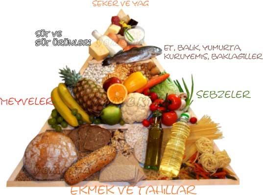 Beslenme piramidinde çeşitli besin grupları var.