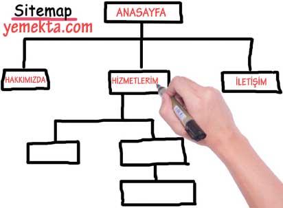 Şirketler için Web Sitesi Kurma şirketleri için web sitesi nasıl olmalı yazısı için kullanılan görselde, yemekta.com site haritası (sitemap) şeması var.